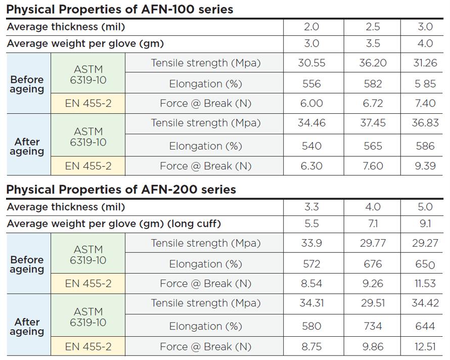AFN-100,200